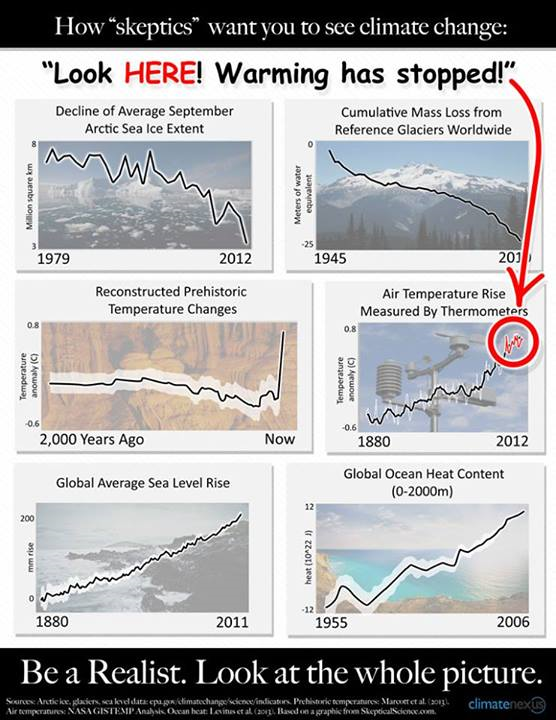 How 'skeptics' want you to see climate change. Be a realist. Look at the whole picture. Arctic sea ice extent; mass loss from glaciers; prehistoric global temperature changes; surface temperature rise; sea level rise; ocean heat content. Graphic: Climate Nexus
