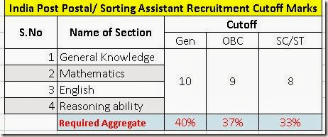 postal-assistants-sorting-assistants-recruitment-exam-2014-cutoff-marks,postal assistant sorting assistant recruitment exam minimum cutoff marks