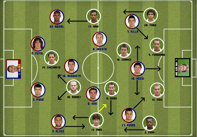 Barcelona vs Man Utd