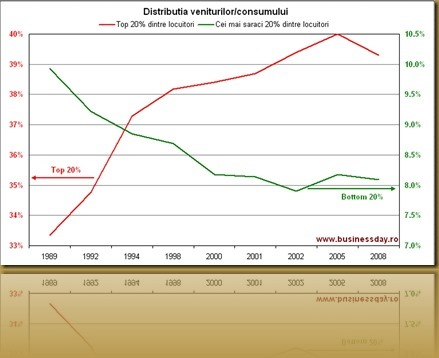 Income_Distribution_Romania_1989-2008_thumb[2]