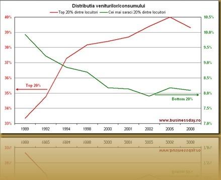 Income_Distribution_Romania_1989-2008_thumb[2]