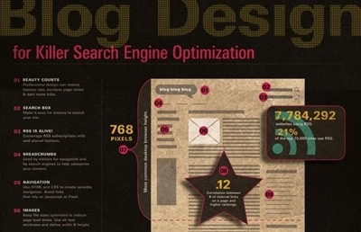 best blog design for seo