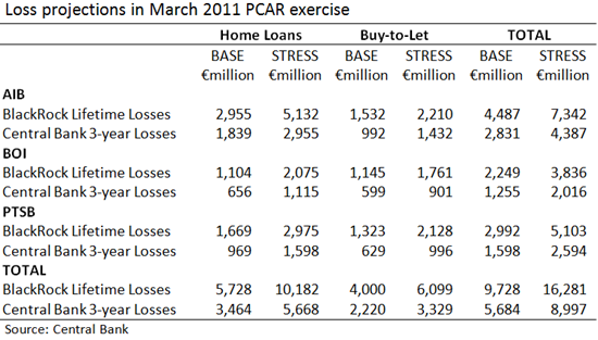 PCAR Mortgage Losses