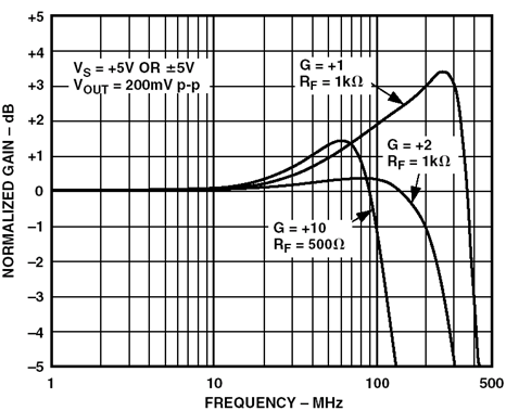 AD8011 frequency response, G = +1, +2, +10