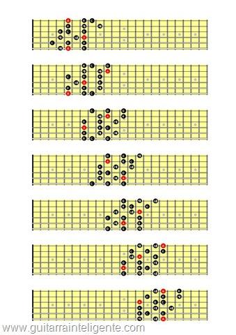 Escala menor melodica 3 notas por corda