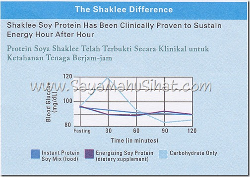 ESP The Shaklee Difference 1