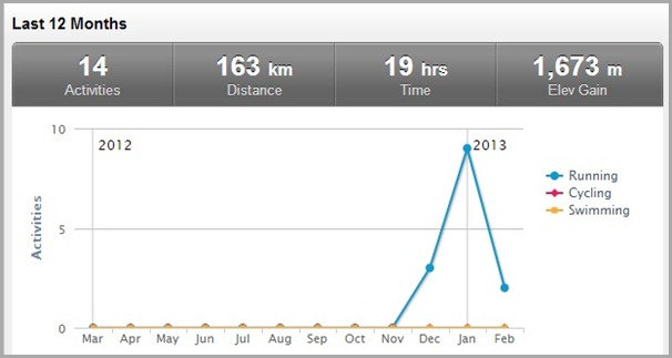 My Garmin last 2 month