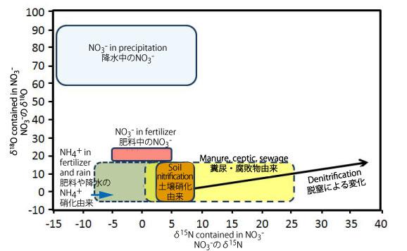 図1(a) NO3-の各起源におけるδ15N,δ18Oの取りうる値の範囲Kendall (1998)を書き直した。/ Figure 1(a). Isotopic signatures for different NO3- sources. From Kendall (1998).