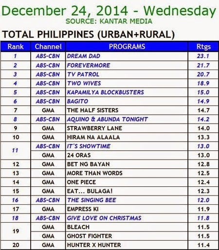 Kantar Media National TV Ratings - Dec. 24, 2014 (Wednesday)