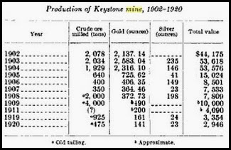 Keystone Mine Production Chart