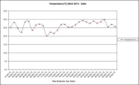Temperatura (Abril 2013)