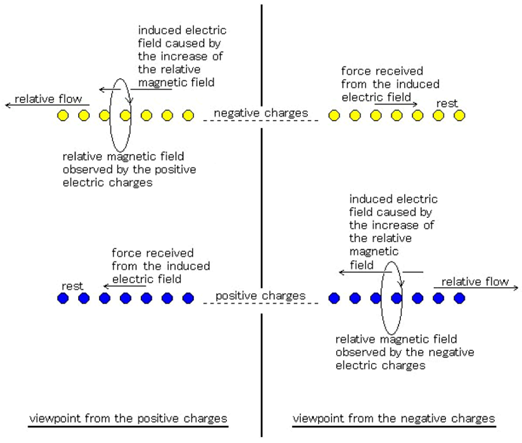 self-induction phenomenon appearing relatively between the positive charges and the negative charges accelerating