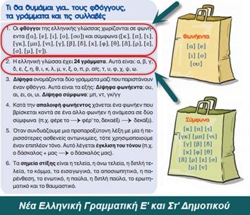 Αποτέλεσμα εικόνας για ελληνική γραμματικη φωνολογια