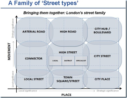 Family of street types