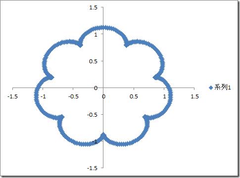 excel_graph_ameba_a=8,b=8