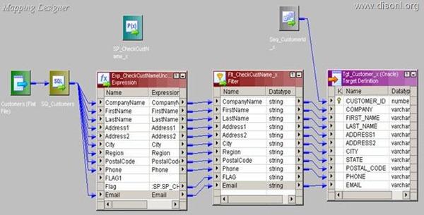 Informatica PowerCenter Stored Procedure Transformation