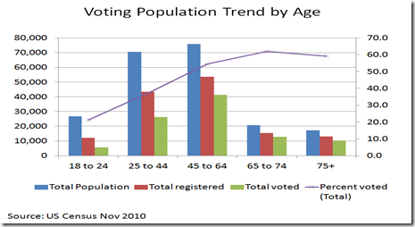 voting Population Trend By Age