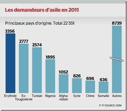 2011 demandes asile