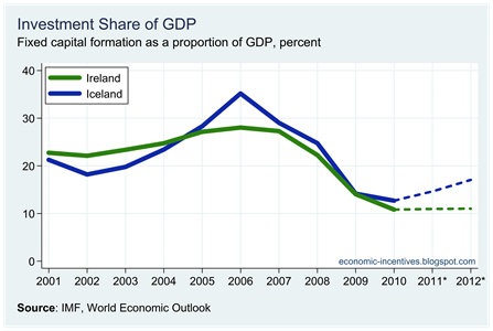 Ire Ice Investment Share of GDP