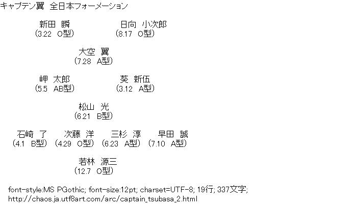 [AA]キャプテン翼 全日本フォーメーション