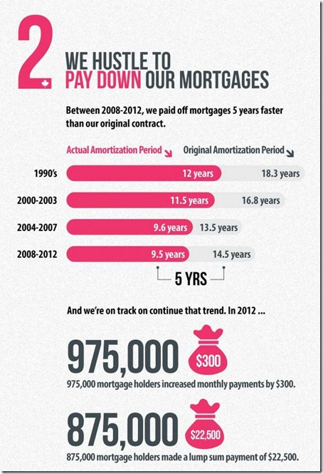 5 Things about the canadian mortgage market - 2