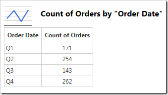 Line chart showing orders by quarter.