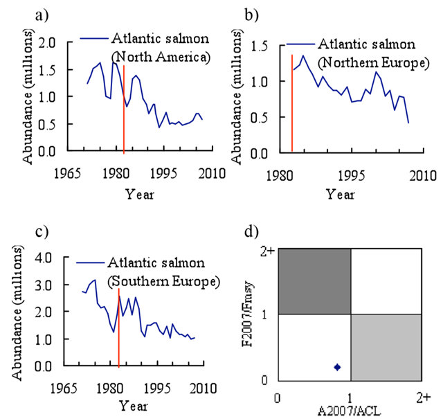 Atlantic salmon under NASCO management. a-c) Time series of the biomass of the three stocks of Atlantic salmon; line denotes establishment of NASCO (1983). d) Current state of the North American Atlantic salmon stocks. Data from ICES (2009) and NASCO (2008). Graphic: Sarika Cullis-Suzuki