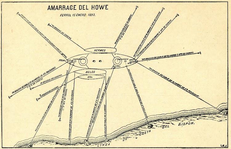 9-Detalle de las amarras dadas al HOWE para mantener su posición. De la REVISTA DE NAVEGACION Y COMERCIO. AÑO 1893.jpg