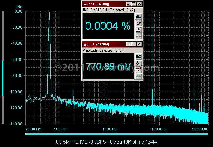 U3 SMPTE IMD -3 dBFS ~0 dBu 10K ohms 16-44