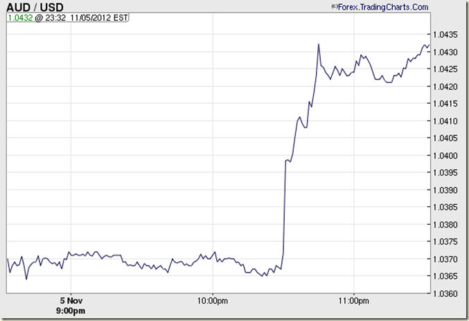 AUDUSD Chart (Australian Dollar - US Dollar Forex Chart)