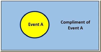 Probability in Excel - Venn Diagram Compliment of A