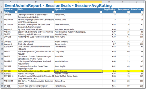 Session Evals sorted by session ratings