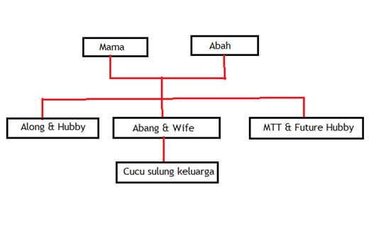Famili Tree