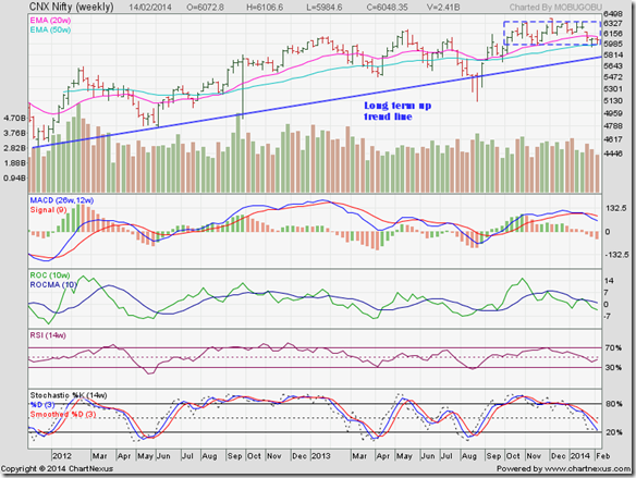 Nifty_Feb1414