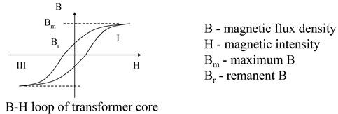 Transformer core characteristic