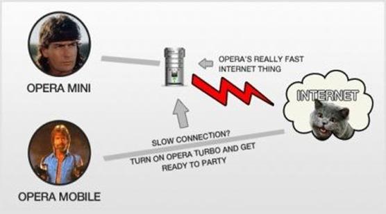 Perbedaan Opera Mini dengan Opera Mobile