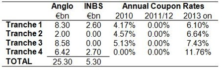 Promissory Notes Interest Rates