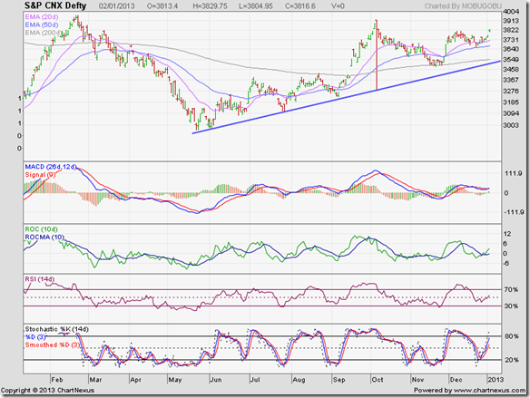 S&P CNX Defty_Jan0213