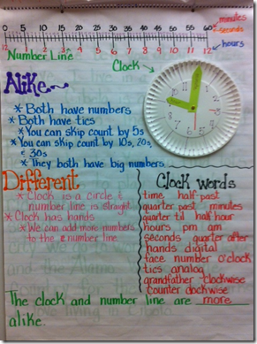 anchor chart time