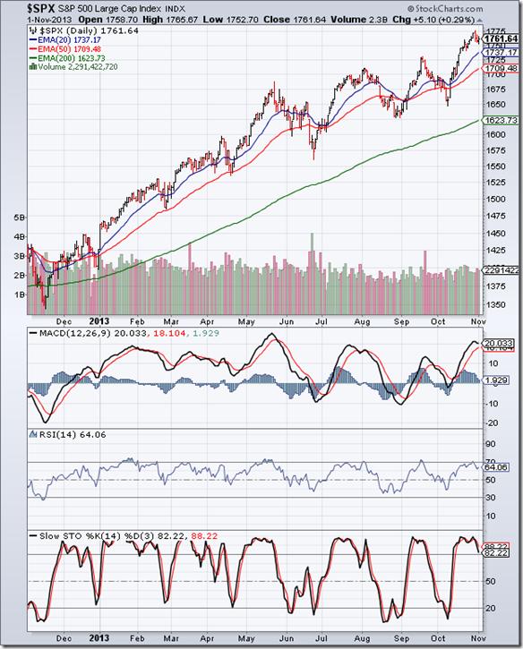 S&P 500_Nov0113