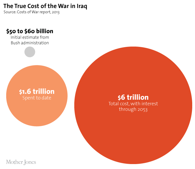 The true cost of the invasion and occupation of Iraq is estimated to be $6 trillion, including interest, through the year 2053. This is a stark contrast to the Bush adminstration's estimate of $50-60 billion. Ten years after the invasion, the U.S. had spent $1.6 trillion. Graphic: Mother Jones