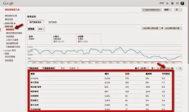Google 網站管理員工具 - 搜尋查詢.jpg