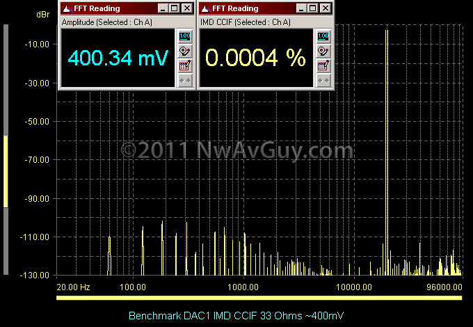 Benchmark DAC1 IMD CCIF 33 Ohms ~400mV