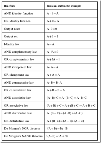 Effectively optimizing combinatorial boolean arithmetic for 12 table laws