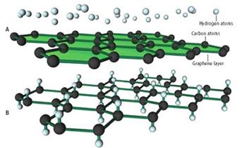 """Descoberta pode aumentar a velocidade da internet. O Material """"Grafeno""""é 20 vezes mais rápido que os cabos usados atualmente."""