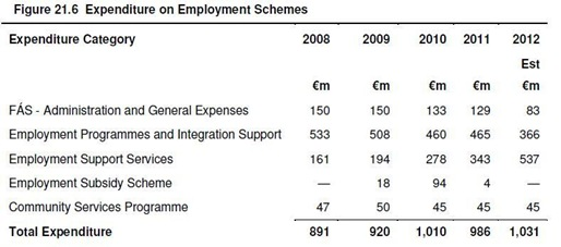 Support for Employment Schemes
