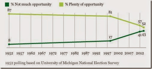 Fewer Believe Plenty of Opportunity to Get Ahead