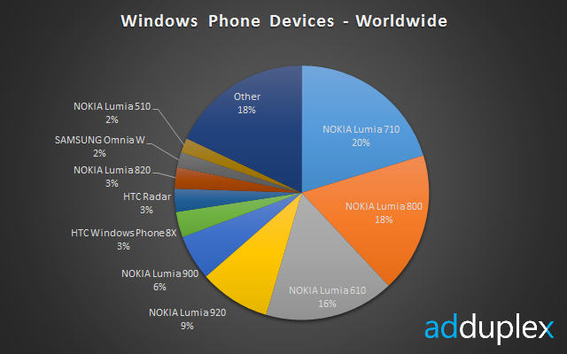 devices-worldwide