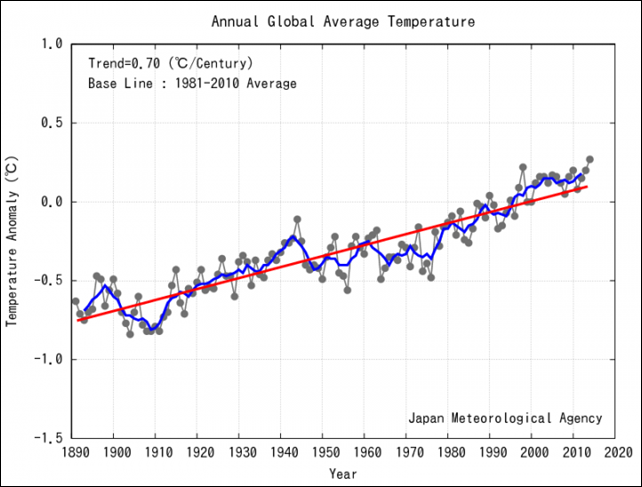 Annual Anomalies of Global Average Surface Temperature, 1891-2014. Graphic: Japan Meteorological Agency