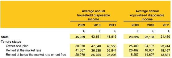 Disposable Income and Tenure
